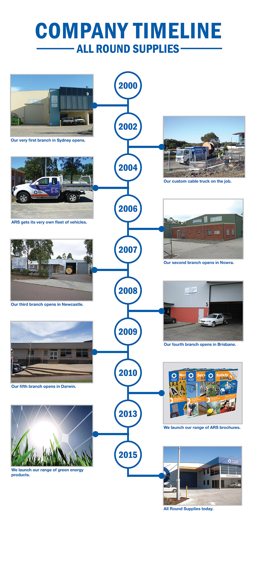 All Round Supplies company timeline
