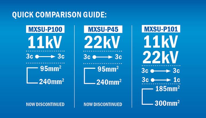MXSU-P101 kit quick comparison guide