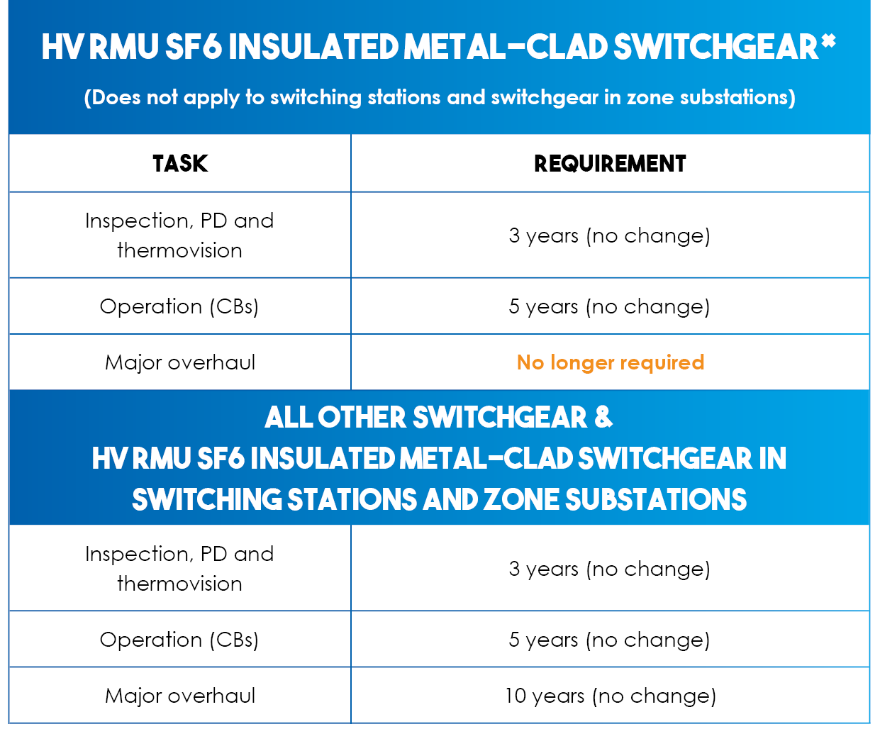 RMU SF6 insulated metal-clad HV switchgear tasks and requirements