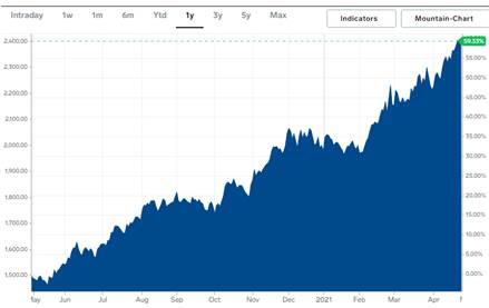 copper graph 2020
