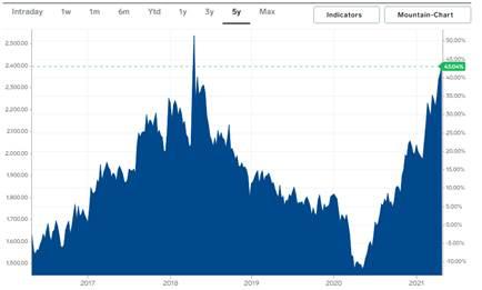 aluminium cable prices increased